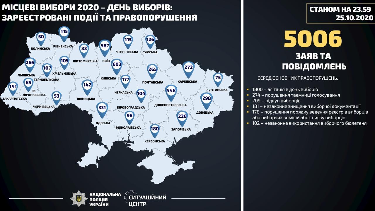 В день местных выборов полиция открыла почти 160 дел