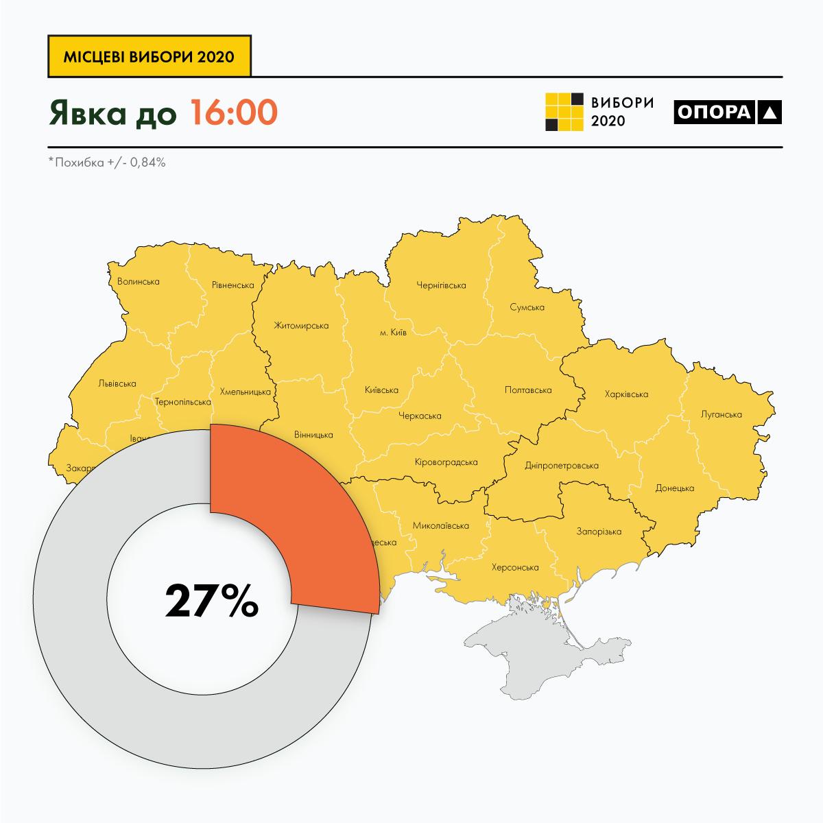 Явка виборців на 16:00 становить 27%, - ОПОРА