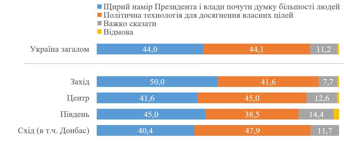 Украинцы дали оценку решению Зеленского провести опрос в день выборов