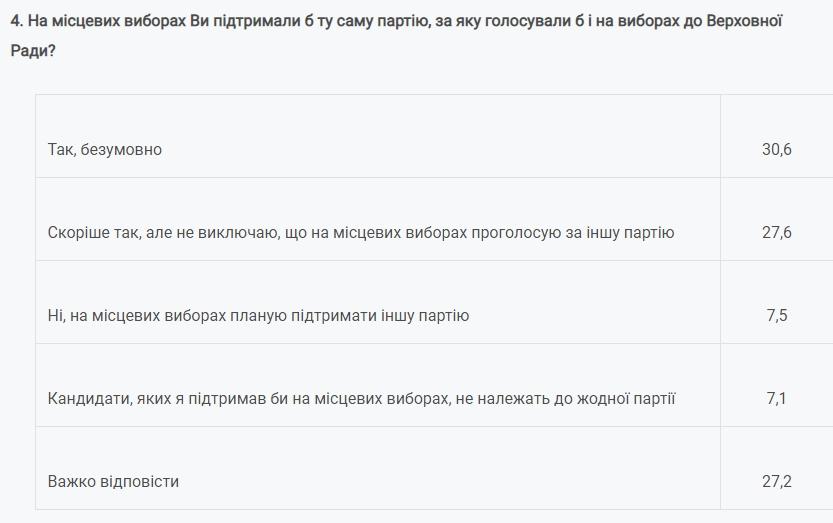 На местных выборах планируют голосовать большинство украинцев
