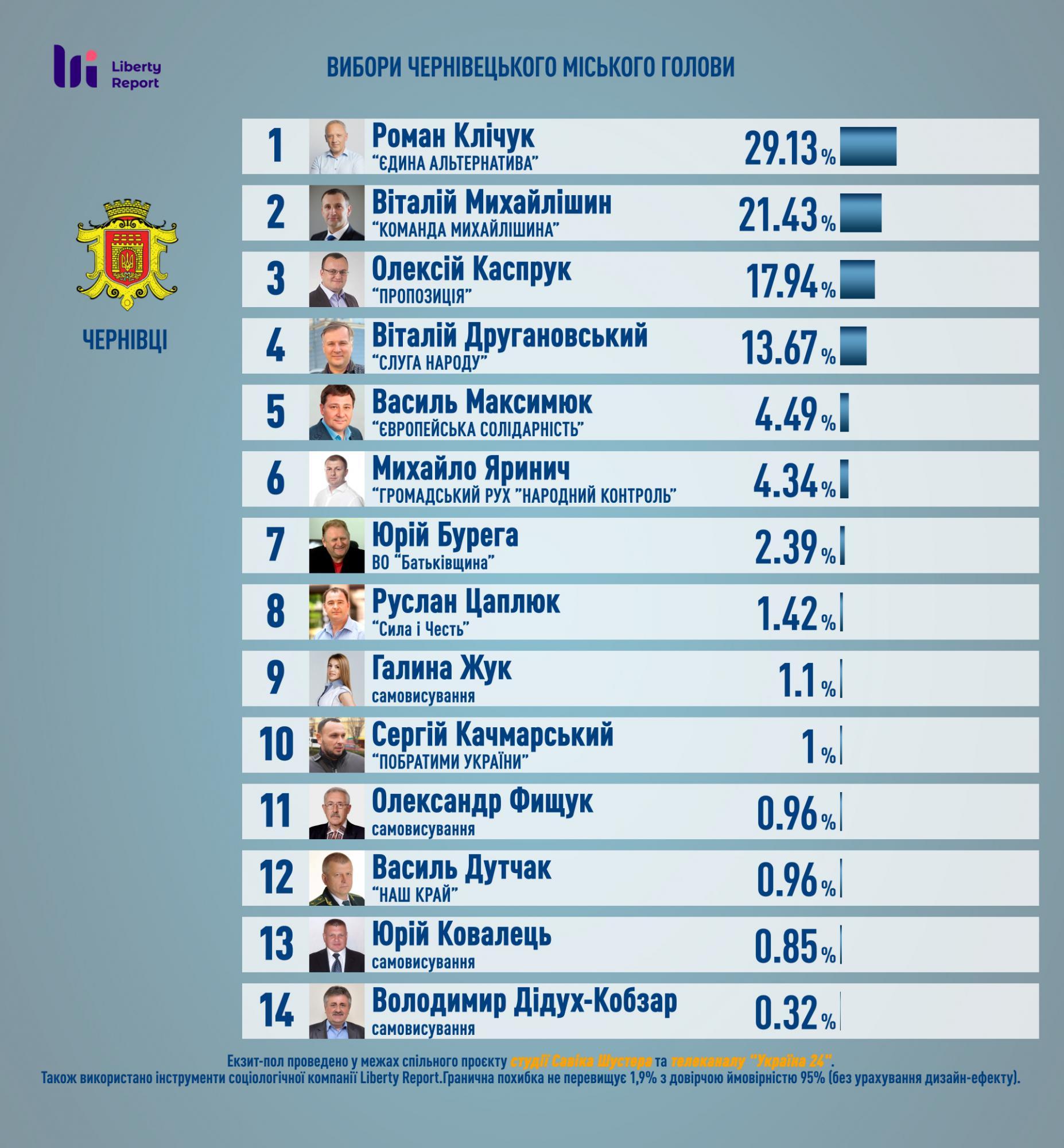 Объявлены результаты экзит-пола выборов в Черновцах