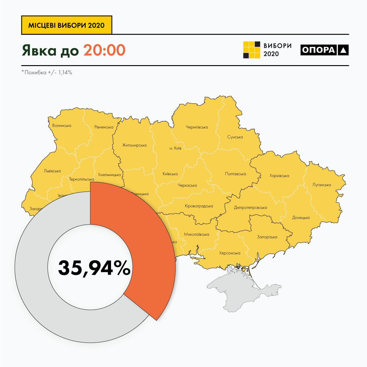 Явка виборців на 20:00 становить 35,9%, - ОПОРА