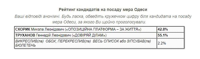 Труханов лідирує у другому турі виборів мера Одеси, - екзит-пол