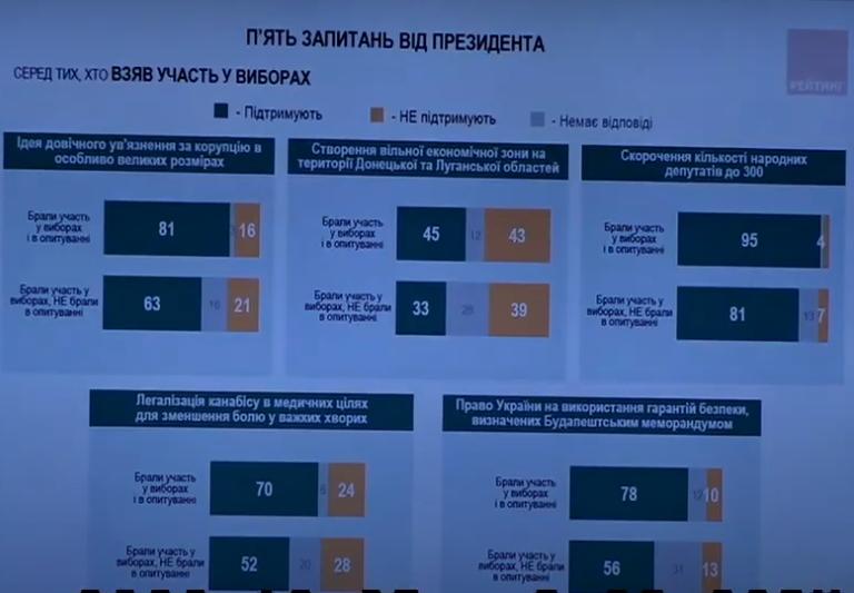 Как украинцы ответили на вопросы Зеленского, - данные экзит-пола