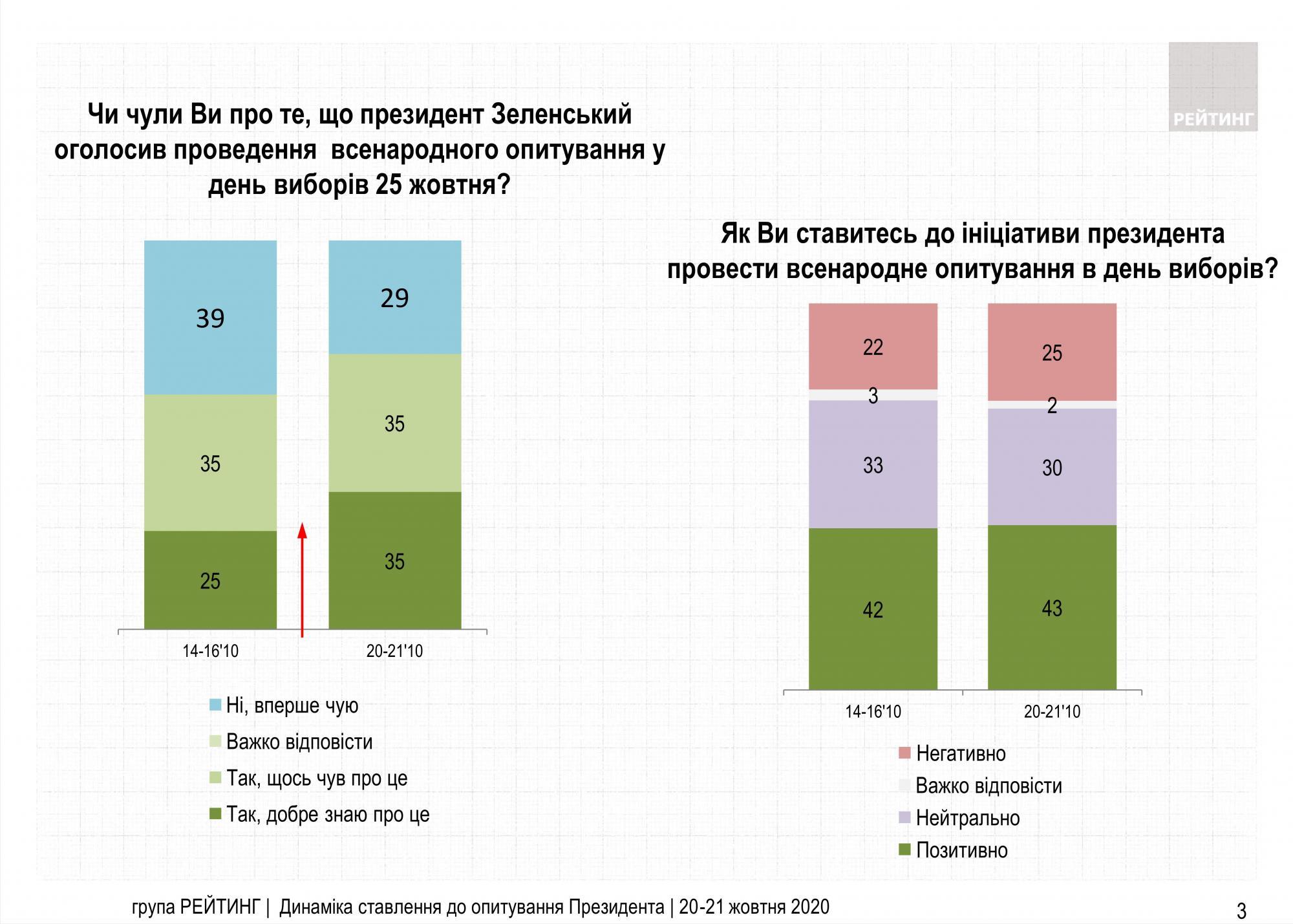 Менше половини українців схвалюють рішення Зеленського провести опитування