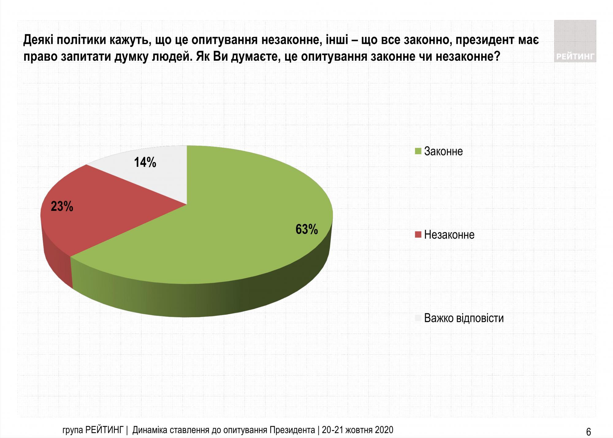 Меньше половины украинцев одобряют решение Зеленского провести опрос