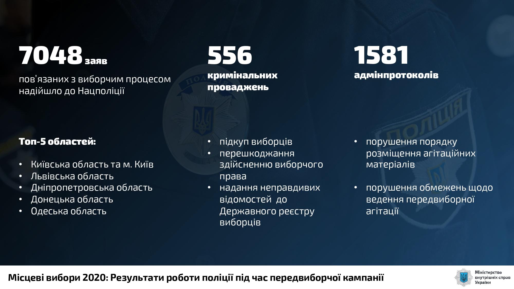 """""""Сетки"""" подкупа и 556 уголовных дел: в МВД подвели итоги избирательной кампании"""